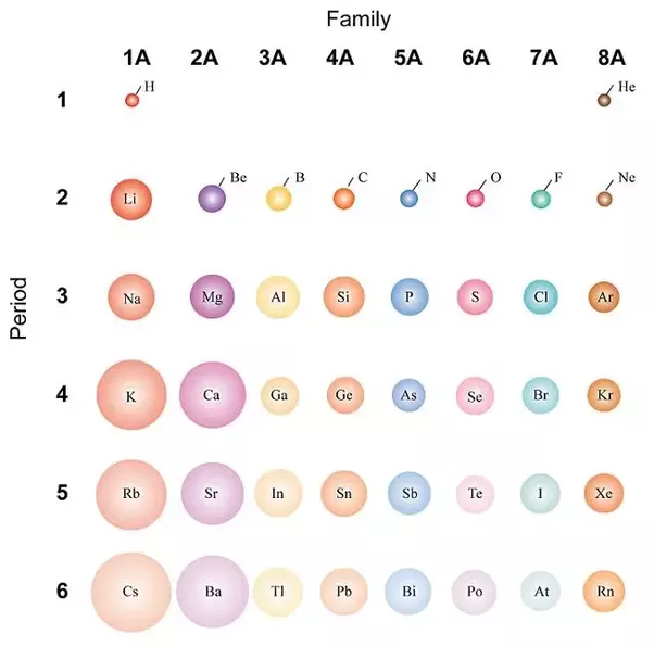 how does the atomic size and valency varies when we are moving from left to right in a period quora - Periodic Table Left To Right Atomic Radius
