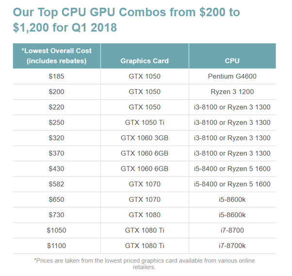 What kind of GPU do I need for an I5-8400? - Quora