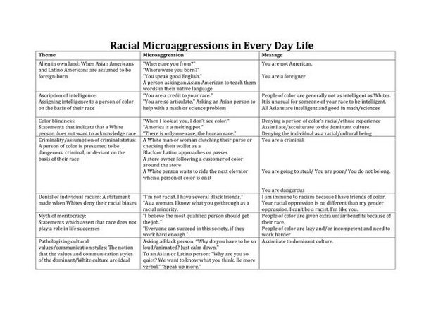 What Are Some Examples Of Microagressions Against Marginalized