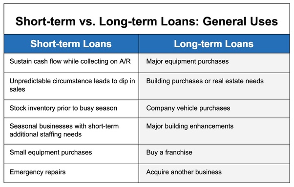 Long Term Loan >> What Is The Difference Between Short And Long Term Personal
