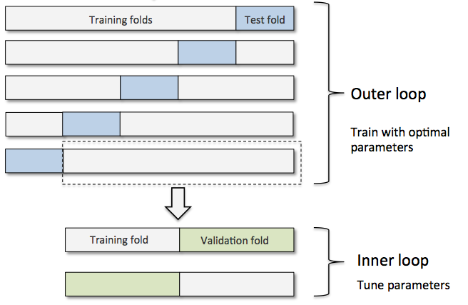 I train my system based on the 10-fold cross-validation framework