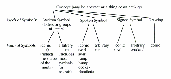 In American Sign Language Are Signs Considered Words Like In Spoken
