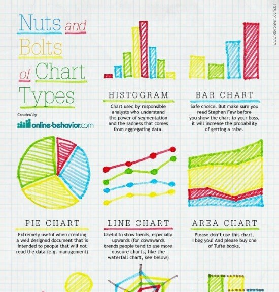What Is The Clear Difference Between A Chart And A Graph