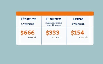 as you can see from the table financing this vehicle for 5 or 10 years are potential high risks because youre paying a significant amount of money up