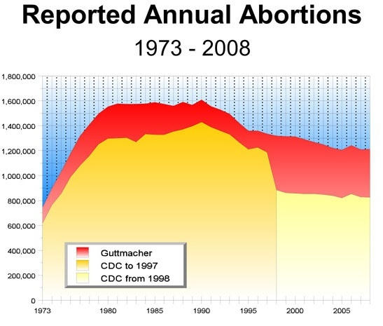 How many abortions are performed in the United States ...