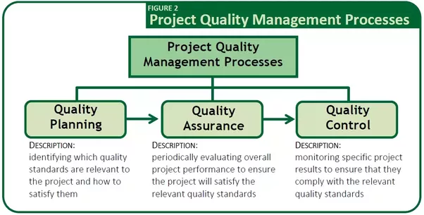 quality management in project management pdf