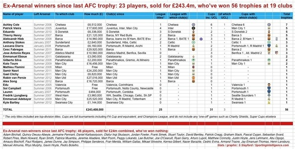 Since Arsenal Last Won A Trophy 23 Players They Sold For 243 Mp Have Gone On To Win 56 Trophies At 19 Clubs