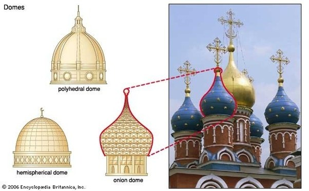 What Are Onion Domes What Is Their Historical Symbolism