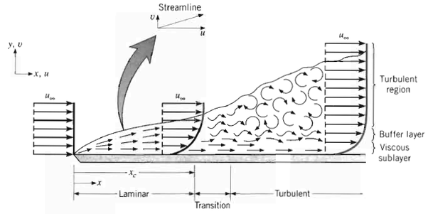 could you explain the mechanism of the formation of the boundary layer in a fluid flowing over a