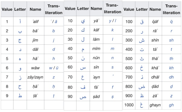 Which numbers replace which letters in Arabic? - Quora