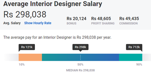 Average Salary Of Interior Designer