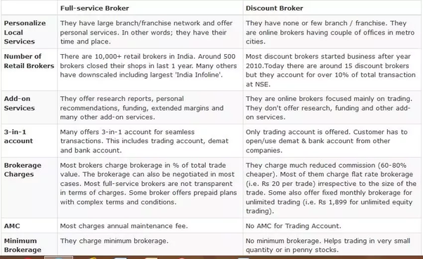 What is the difference between a discounted broker like