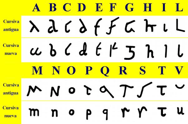 A Simplified Shape Was Already Found In Roman Cursive