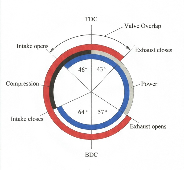 "What is a ""valve overlap""? - Quora  L Engine Diagram Valve on"