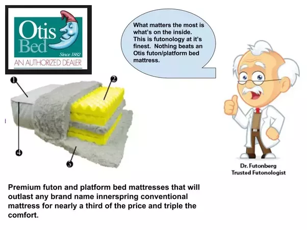 What 39 s the life span of a memory foam mattress quora for Life expectancy of mattress