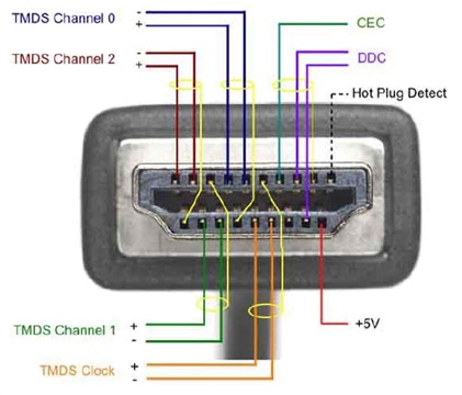 hdmi pin diagram wiring diagram 500 hdmi wiring chart hdmi wiring schematic #9