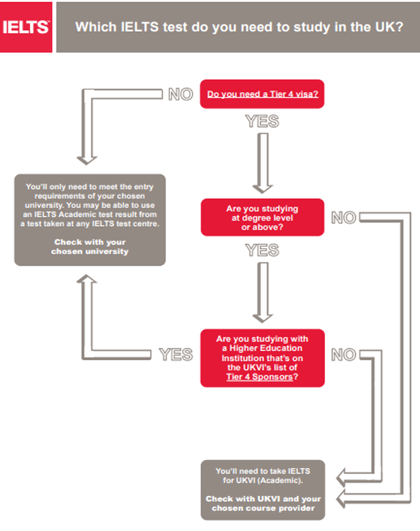 Do I need to take the IELTS for a UK student visa if I have