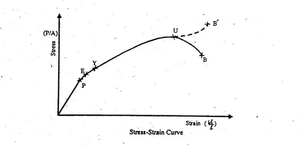 What is the simple explanation of a stress strain diagram quora from the diagram one can see the different mark points on the curve it is because when a ductile material like mild steel is subjected to tensile test ccuart Choice Image