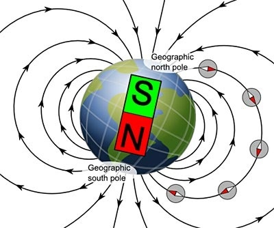 In a bar magnet, the magnetic field goes from north to ...