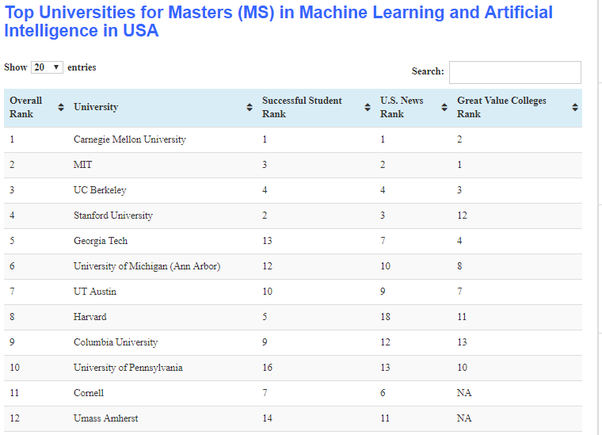 Which Universities should I apply for a MS in Machine