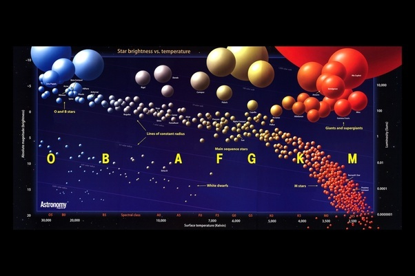 How would astronomy change if the sun were five times more massive your star would lie between regulus and achernar a little closer to the latter your star would probably have some pretty close by company too ccuart Image collections
