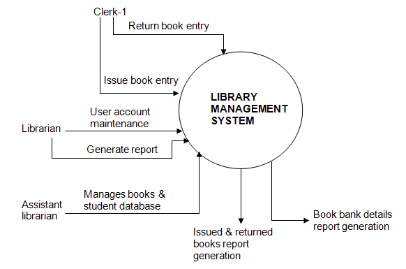 How to do a data flow diagram for a library management system quora typically we will first develop a context diagram a level 0 dfd for the library system similar to the following example ccuart Images
