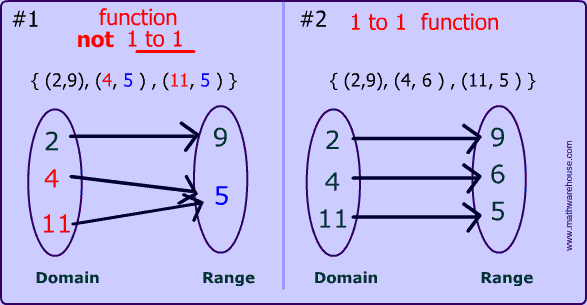 What Are The Types Of Functions Quora