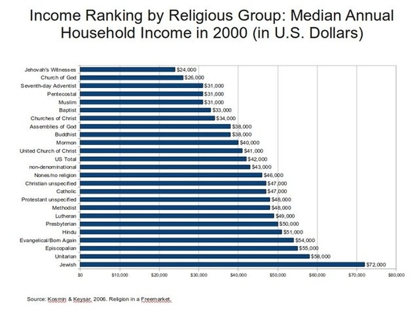 Which religion is the wealthiest? - Quora