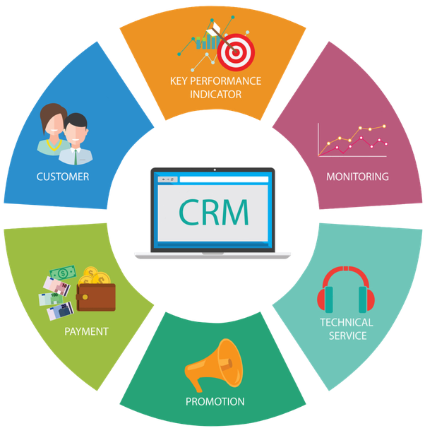 What is Salesforce? What is CRM? What is SFDC? - Quora