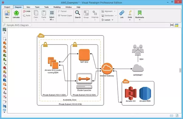 Dia Diagram Editor With Aws Icons Block And Schematic Diagrams
