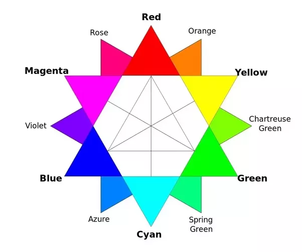 And On This Color Wheel Too