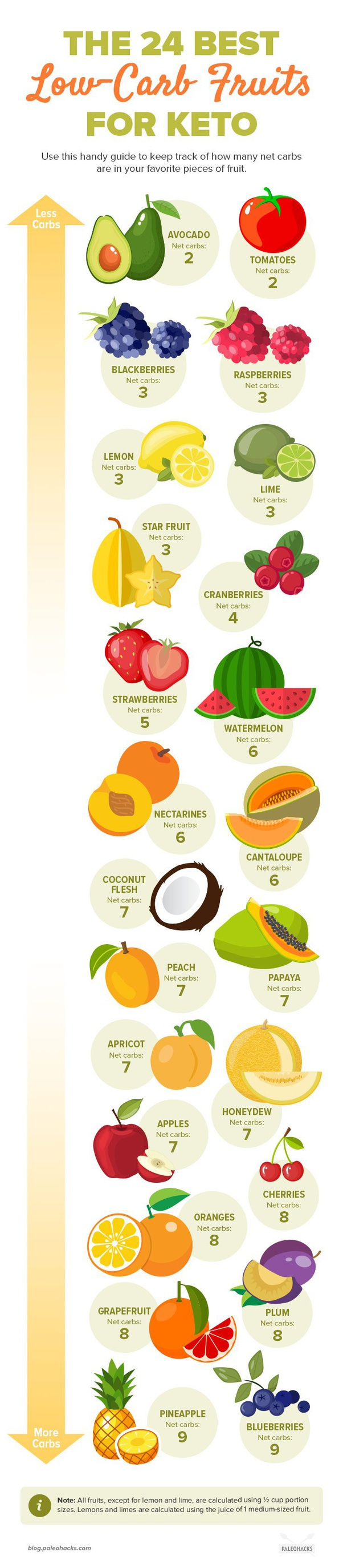 what fruit can i eat on keto diet?