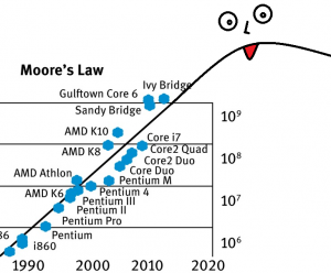 So What If We Apply Moores Law To >> What Is The Best Explanation Of Moore S Law Quora