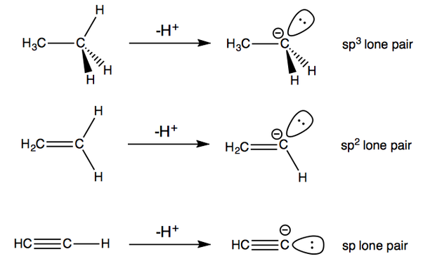 Important Notes for NCERT Chemistry Class 11 - Shapes of Orbital
