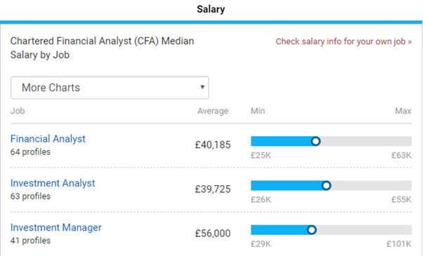 Is CFA better than ACCA? - Quora