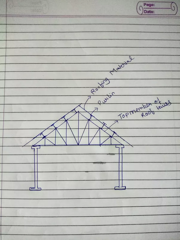 What Is The Difference Between Rafter Amp Purlin Quora