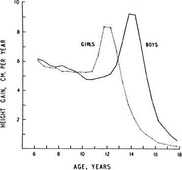 what ages do girls have growth spurts