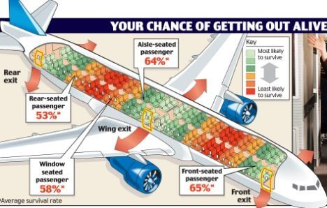 What Is The Safest Seat On A Plane Quora