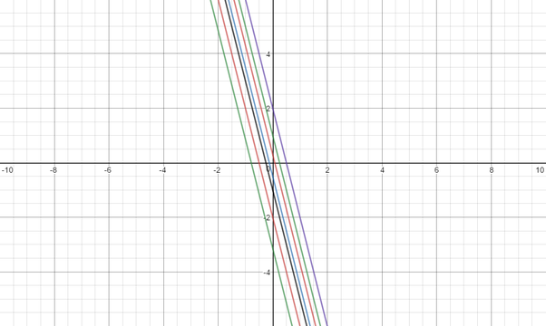 What Lines Are Parallel To Mathy 4x3math Quora