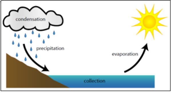 What Is The Difference Between Boiling And Evaporation Quora