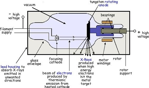 why does high voltage current not pass through cathode filament in rh quora com Washing Machine Wiring Diagram