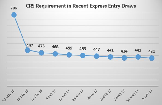 Is the crs expected to go below 400 this year 2017 for express as per 2017 immigration plan the number of people to be invited to apply for canadian permanent residence through express entry in 2017 is expected to go stopboris Images