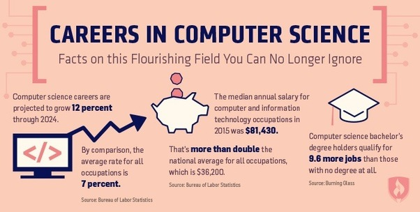 Computers Will Be In Use For The Next 50 Years, Which Means The Computer  Field