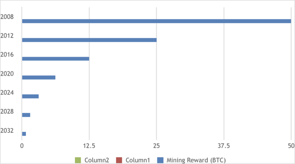 maximum number of bitcoin that can be mined