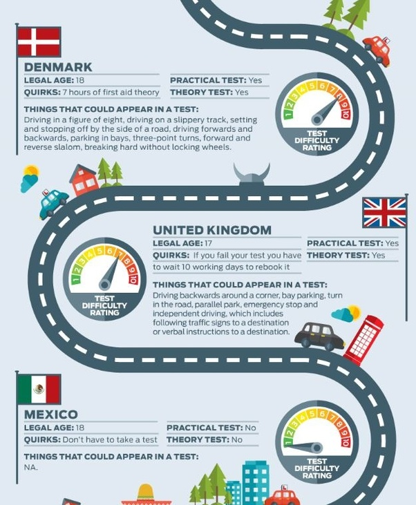 Which Country Has The Most Rigorous Driving Exam In Terms Of