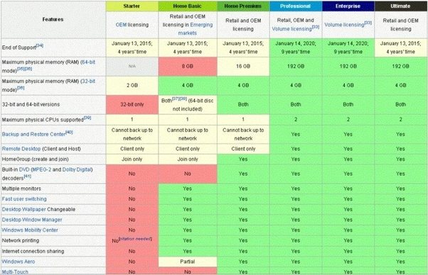 Windows 10 Asennuslevy