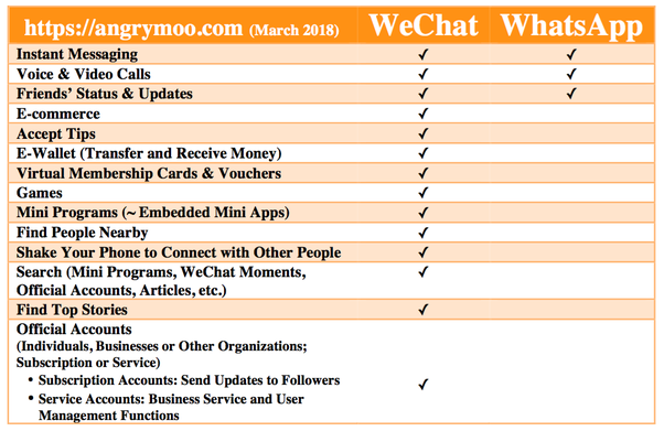 What is the difference between WeChat and WhatsApp? - Quora