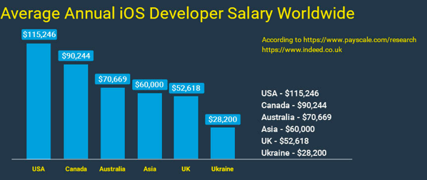 What Is The Average Pay For A Good Freelancing Ios Developer Quora