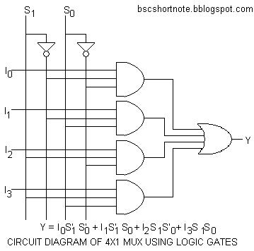 how to design a 4 by 1 multiplexer using nand or nor gates quora rh quora com circuit diagram of 4x1 multiplexer logic diagram of 4 to 1 multiplexer