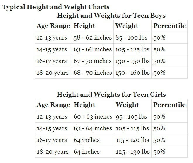 What Is The Average Height And Weight Of A High School Freshman In